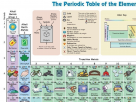 Periodic Table of the elements in pictures.