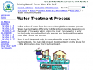 Water treatment process.