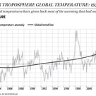 Variation of temperatures between 1979 and 2008