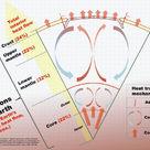 Heat flow in the Geosphere