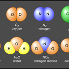 Some common molecules